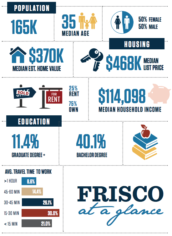 City of Frisco Infographic