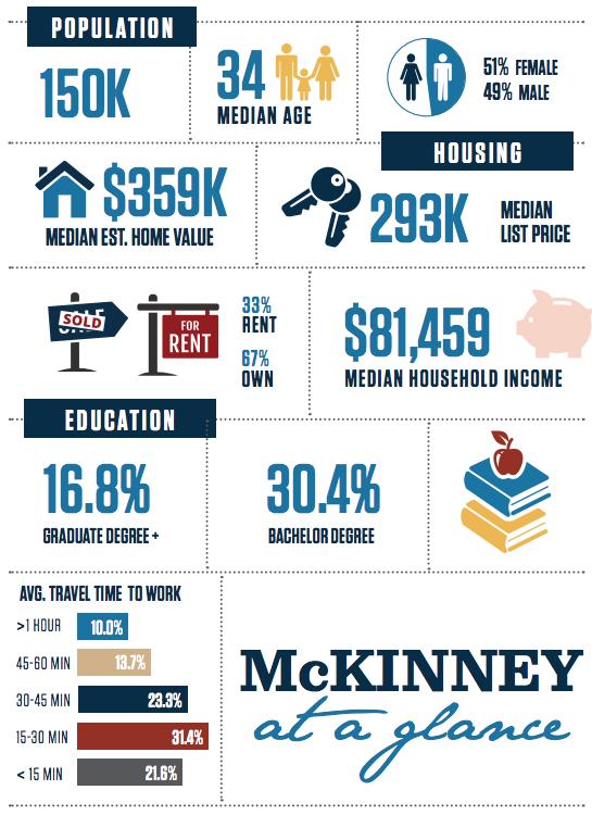 McKinney, Texas Infographic