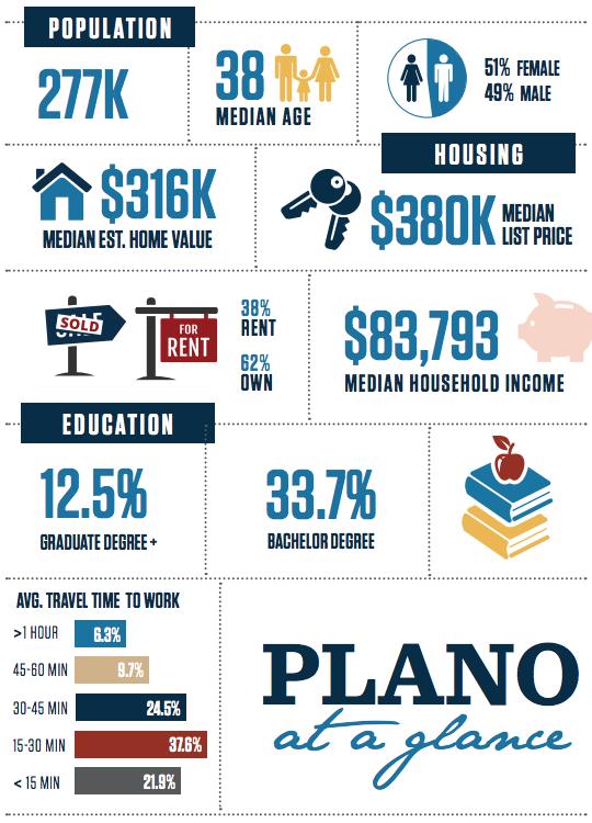 Plano Texas Infographic