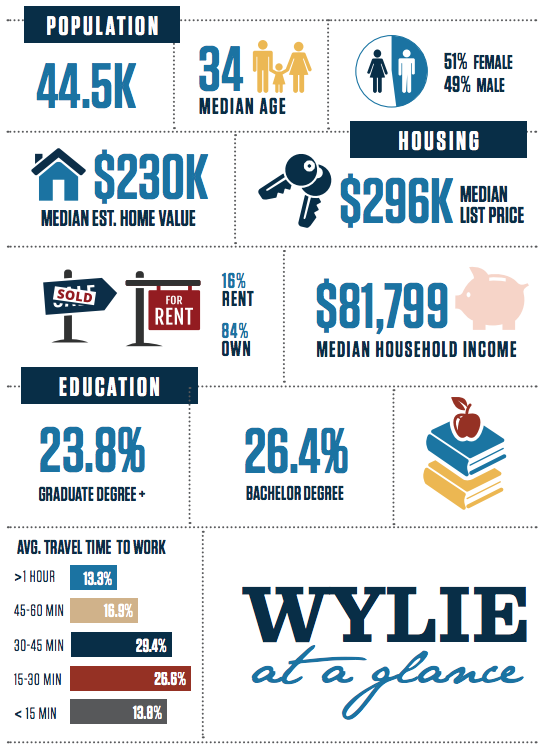 Wylie Texas InfoGraphic